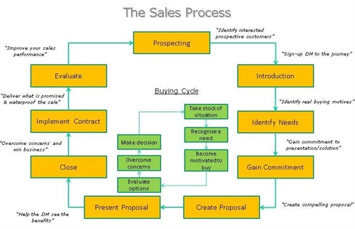 an analysis of the article why ceos should stay out of the sales processes Analysis essays are known to be one of the most difficult to write indeed, a writer should not only present facts but also be able to explain and analyze such examples can tell much about the ways an analytical essay must be written, both in form and contents and you can learn about structuring.