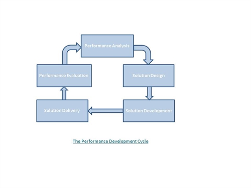 Performance Development Cycle